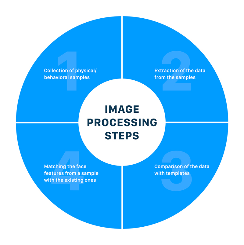 4 steps of image processing