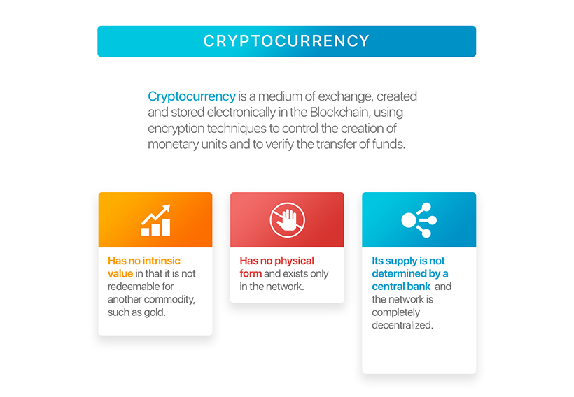Cryptocurrency theory