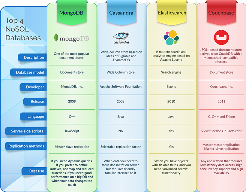 top 4 nosql databases