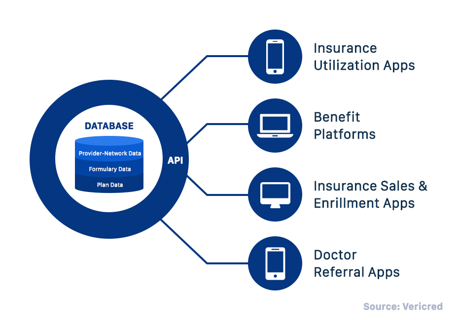Healthcare API architecture for insurance and payments