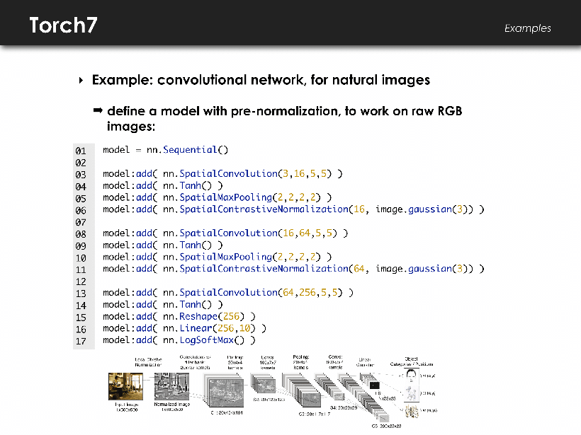 Torch - convolutional network, for natural images