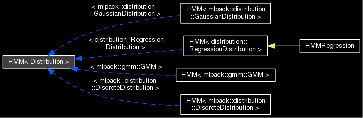 Inheritance diagram for HMM <Distribution>