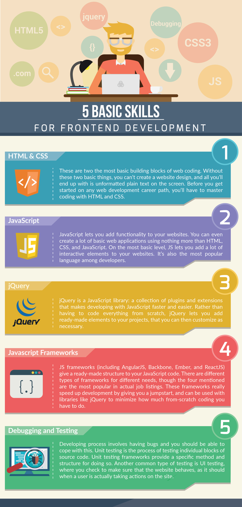 Image shows five basic skills for frontend developer: html, css, javascript, jquery, javascript frameworks, debugging and testing