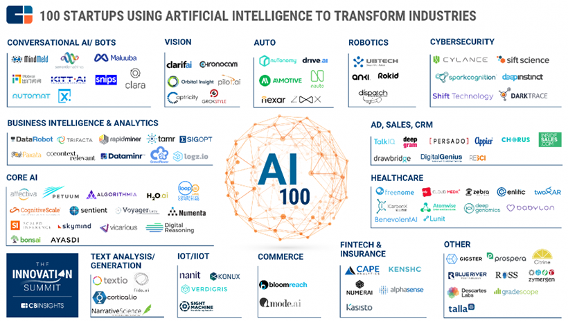 100 startups using AI to transform industries