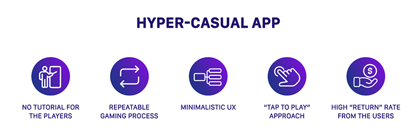 Hyper-casual app features