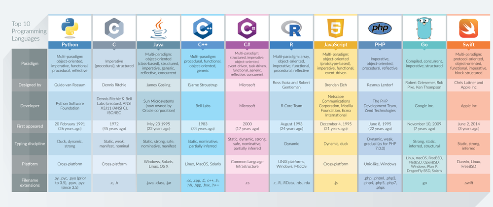 Infographics shows top 10 programming languages:  Python, C, Java, C++, C#, R, JavaScript, PHP, Go, Swift