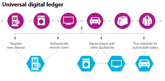 digital ledger