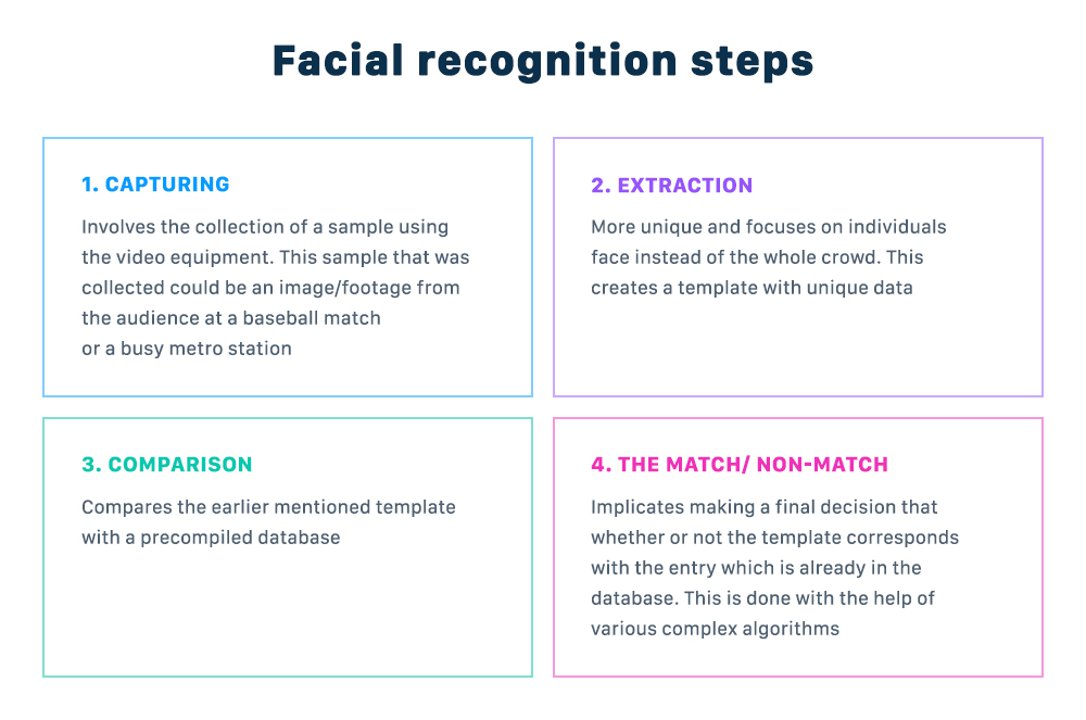 Four steps of facial recognition