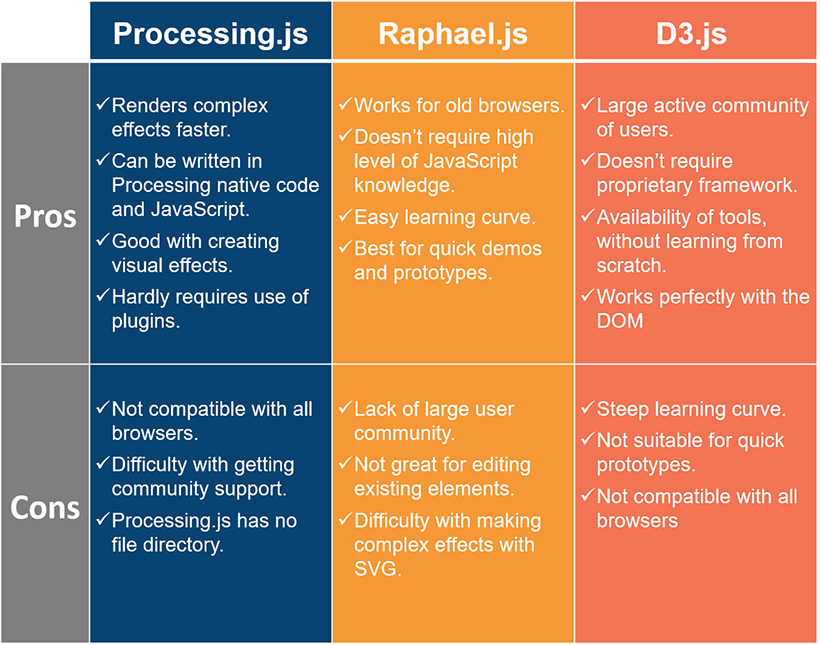 Pros and cosns of three visualization frameworks: processing.js, raphael.js and d3.js
