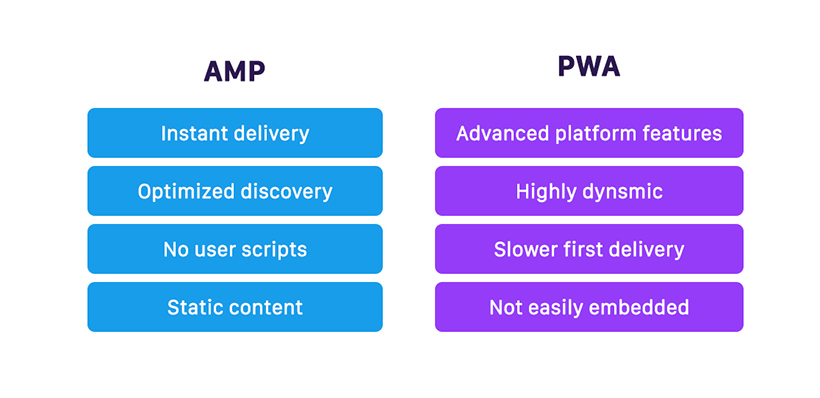 Accelerated Mobile Pages and Progressive Web Apps comparison