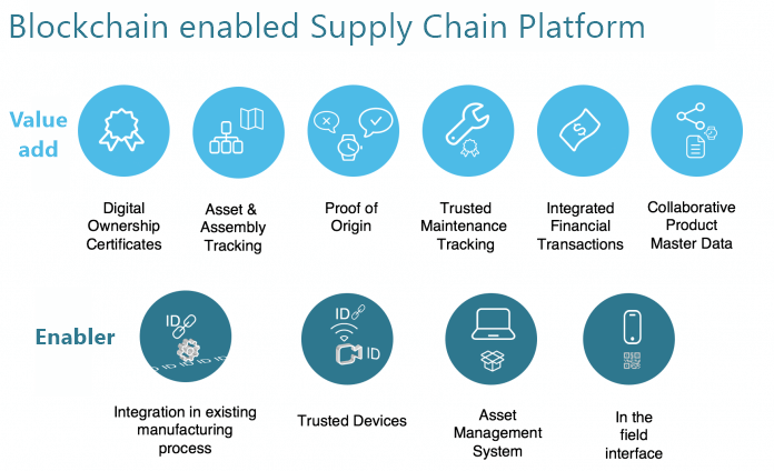 Blockchain enabled supply chain