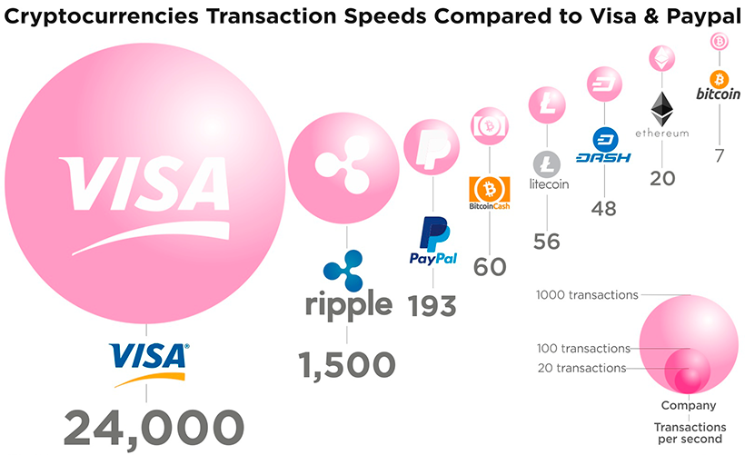 The speed of transactions