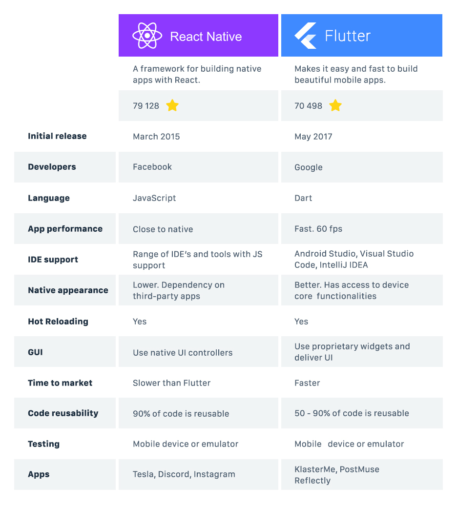 Infographic - React Native and Flutter