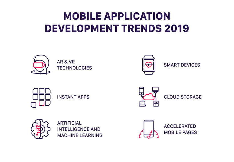 Mobile app developement trends for 2019