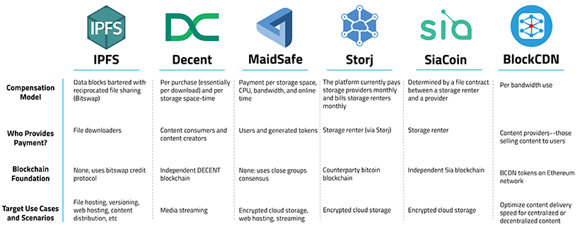 Blockchain based peer-to-peer cloud storage and content delivery platforms