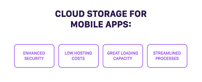 Cloud storage for mobile apps