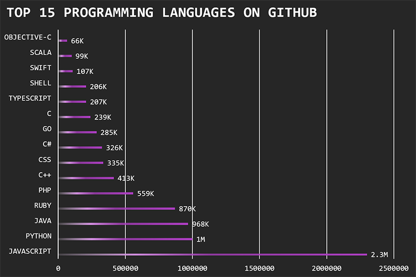 Top 15 programming languages on GitHub for 2017