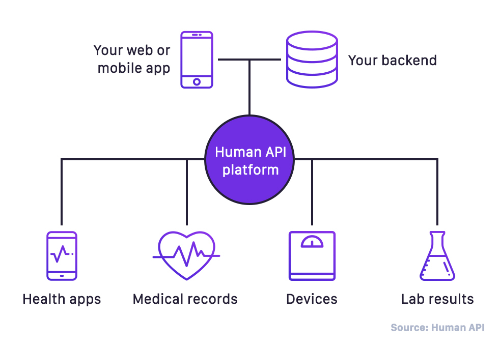 Healthcare API architecture for Big Data