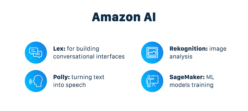 Amazon AI products