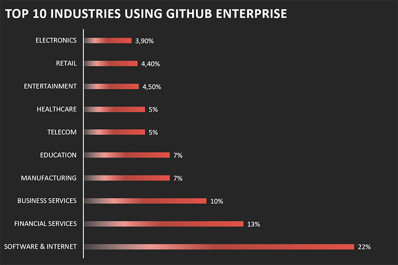 Top 10 industries using GitHub Enterprise