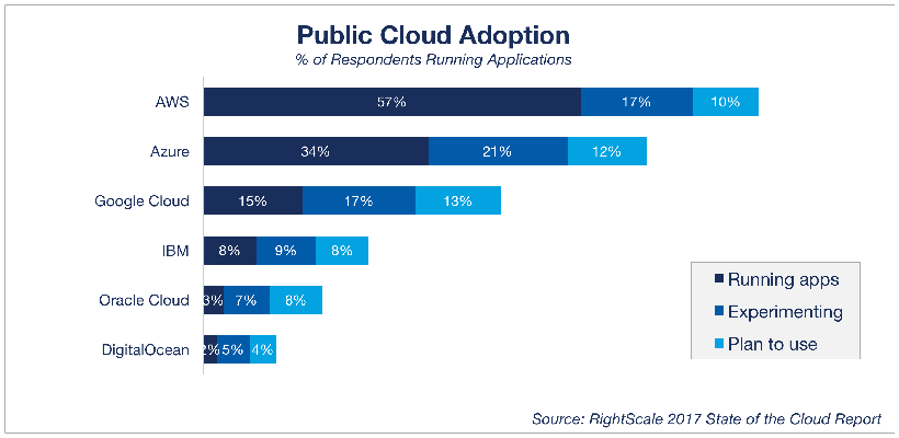 Cloud computing trends 2017 top public clouds