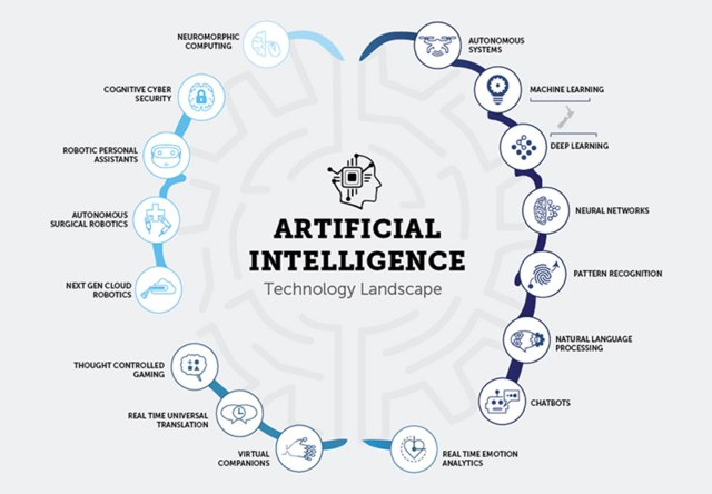 Artificial intelligence technology landscape