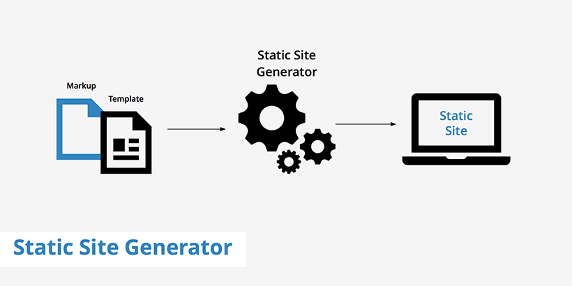 Image shows priciples of static site generator