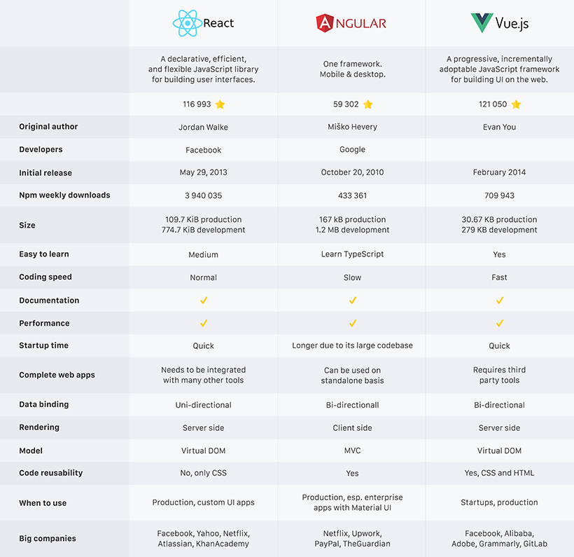 Infographic: React vs Angular vs Vue