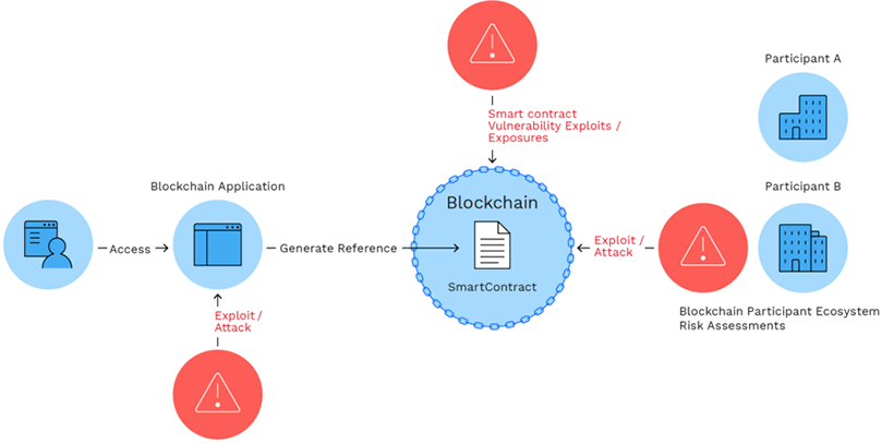 Blockchain cybersecurity assurance