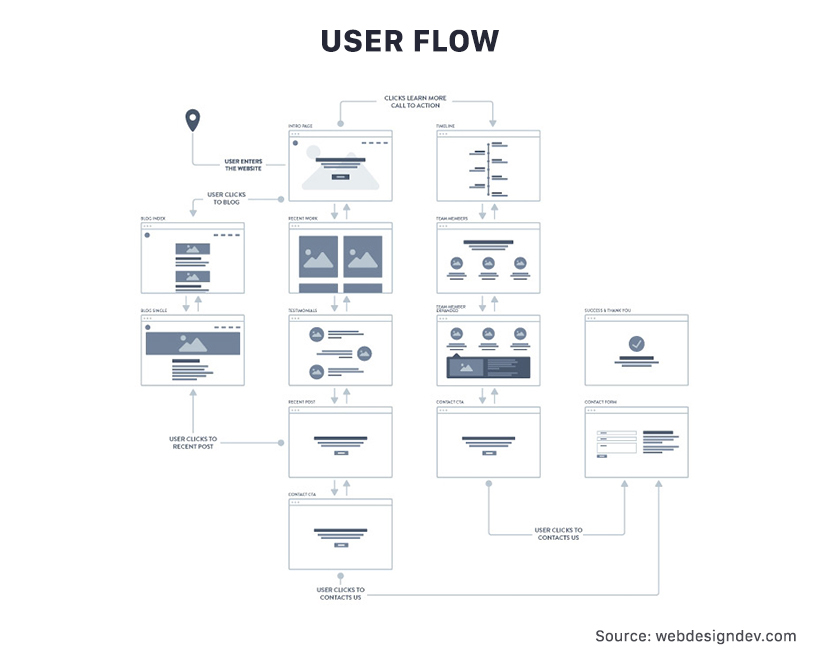 Full Flow implies the whole process of using the app by the user, from beginning to the end, reaching the final goal.
