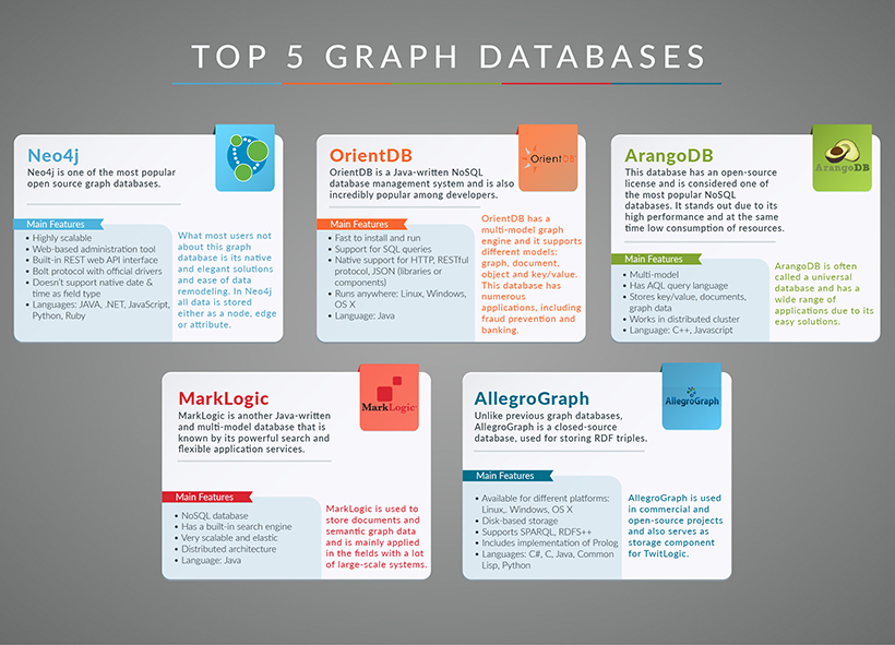 Image shows side-by-side comparison of five Graph Databases: Neo4J, OrientDB, ArangoDB, MarkLogic, AllegroGraph