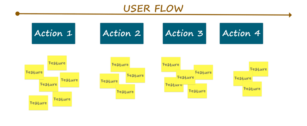 Image shows story mapping for MVP user flow