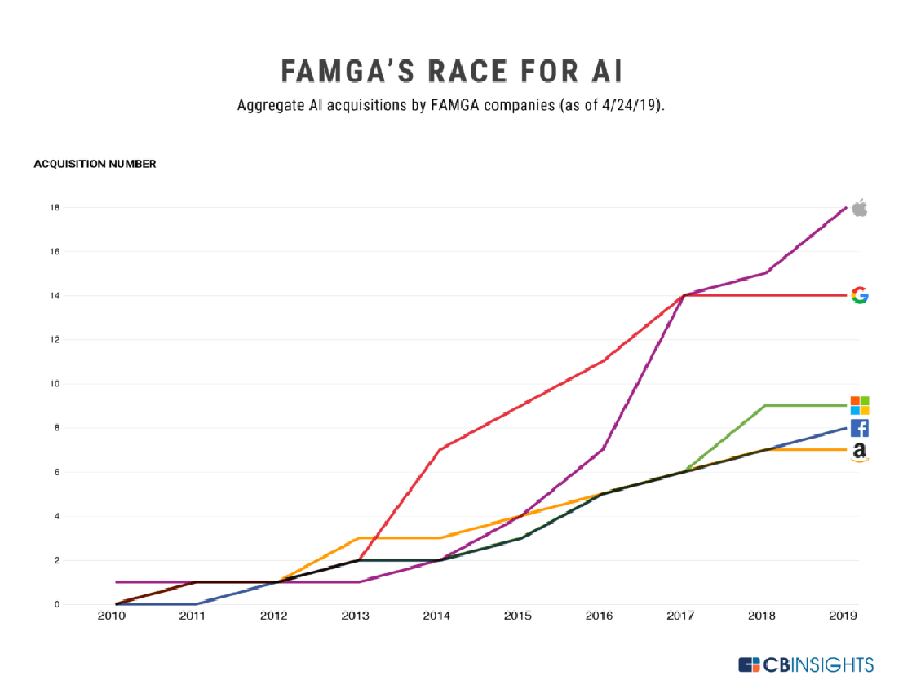 FAMGA's race for AI