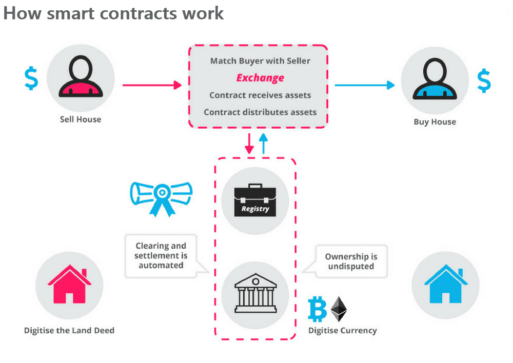 How smart contracts work