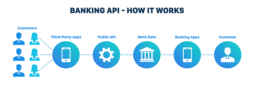 How banking API works