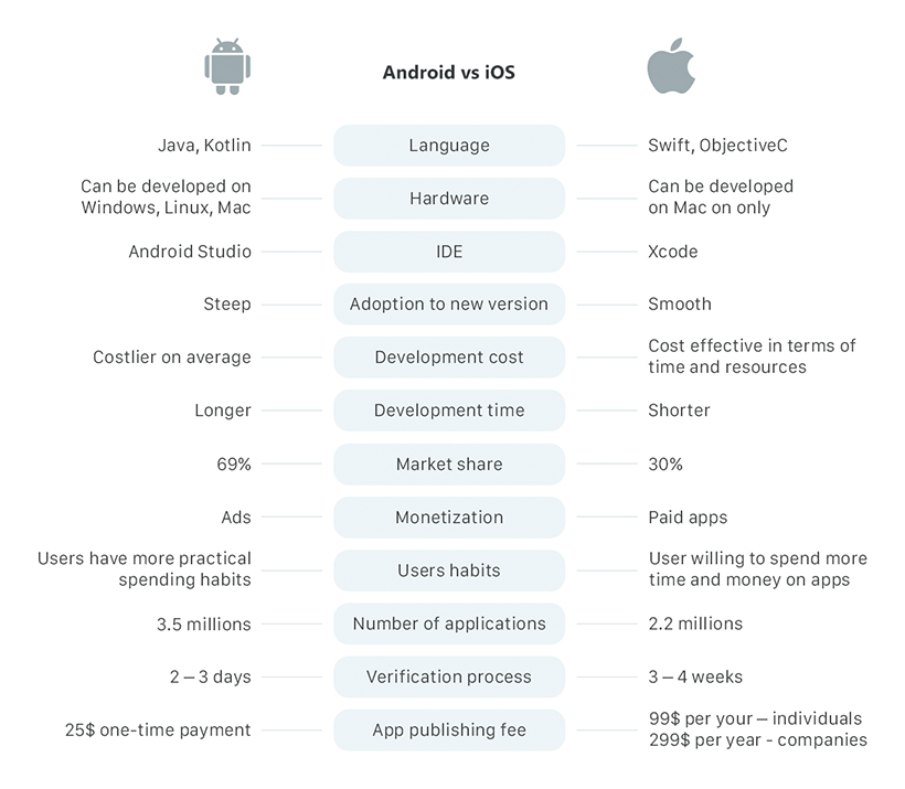 Infographic iOS vs Android side by side comparison