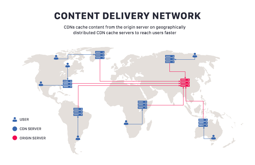 Content Delivery Network (aka CDN) is an awesome tool to integrate into your site as it can greatly speed up the content delivery for you.