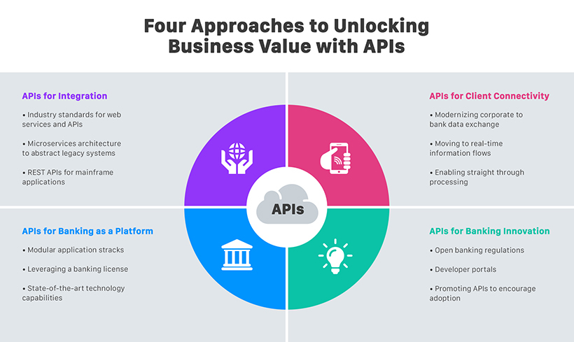 Four approaches to unlock business value with API