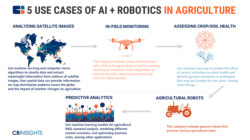 CB Insights robotics in agriculture